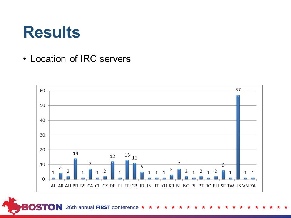 Results Location of IRC servers