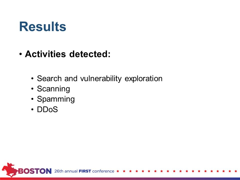 Results Activities detected: Search and vulnerability exploration