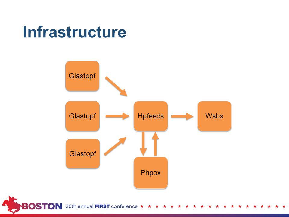 Infrastructure Glastopf Glastopf Hpfeeds Wsbs Glastopf Phpox