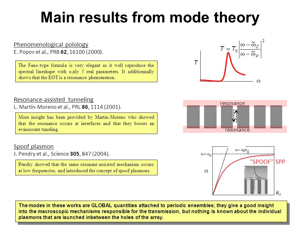 Main results from mode theory
