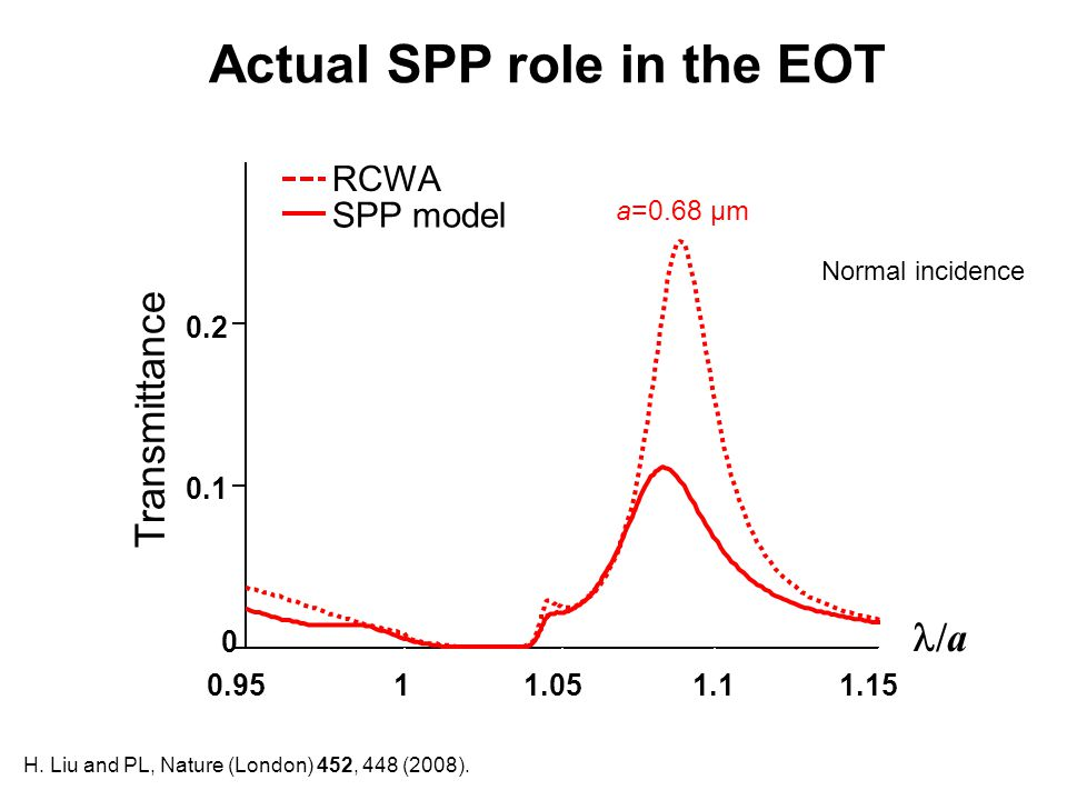 Actual SPP role in the EOT