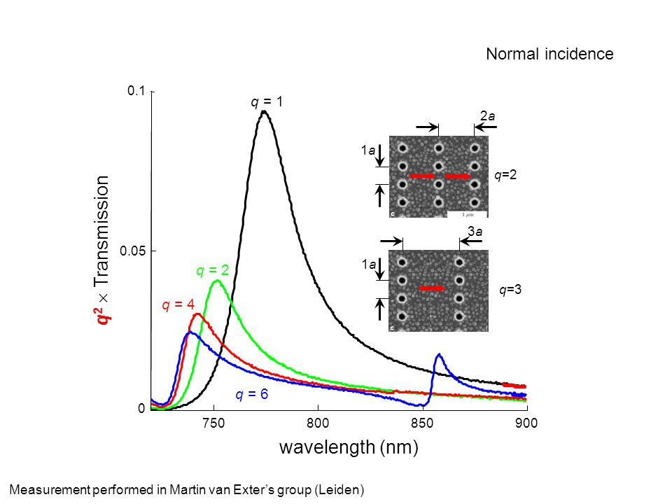 q2  Transmission wavelength (nm) Normal incidence Microscopic model