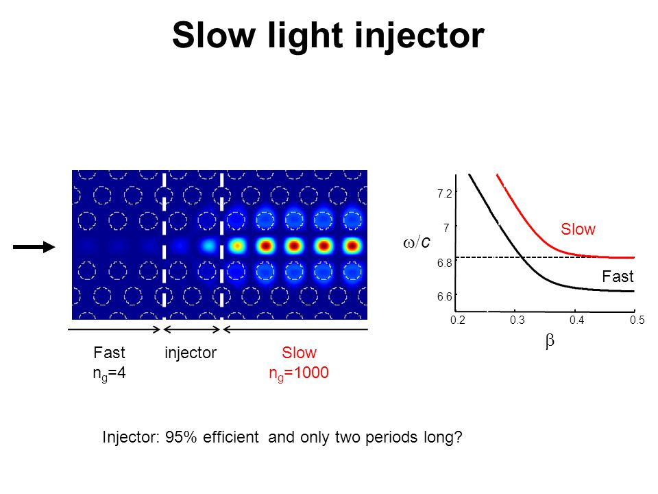 Slow light injector w/c b Slow Fast Fast ng=4 injector Slow ng=1000