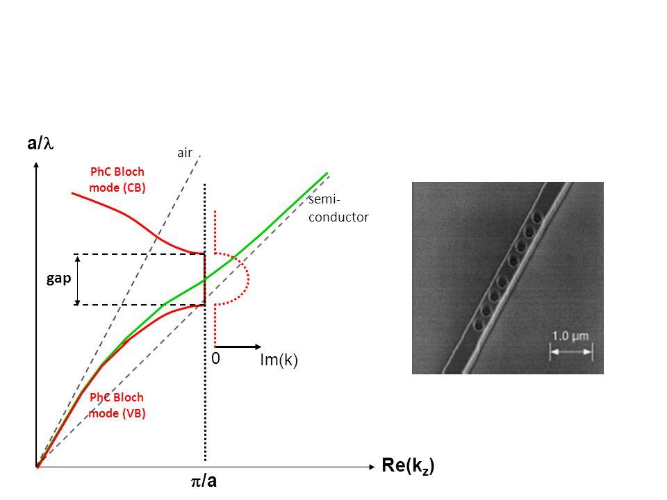 a/l Re(kz) p/a gap Im(k) air semi-conductor PhC Bloch mode (CB)