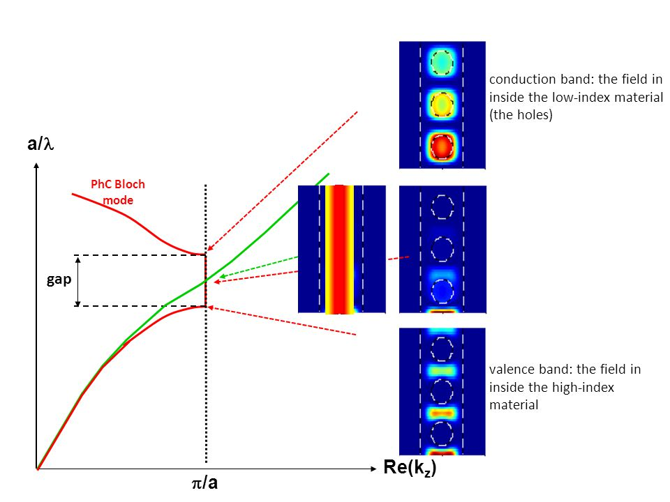 conduction band: the field in inside the low-index material (the holes)