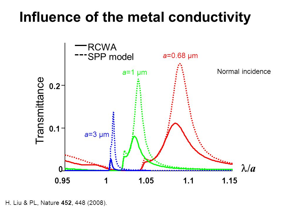 Influence of the metal conductivity