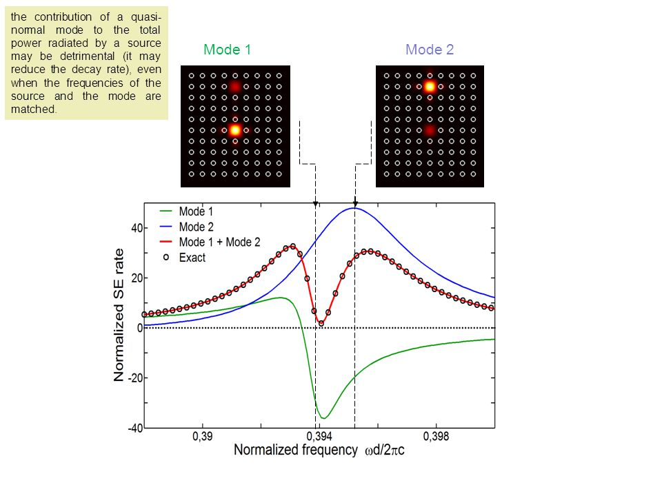 the contribution of a quasi-normal mode to the total power radiated by a source may be detrimental (it may reduce the decay rate), even when the frequencies of the source and the mode are matched.
