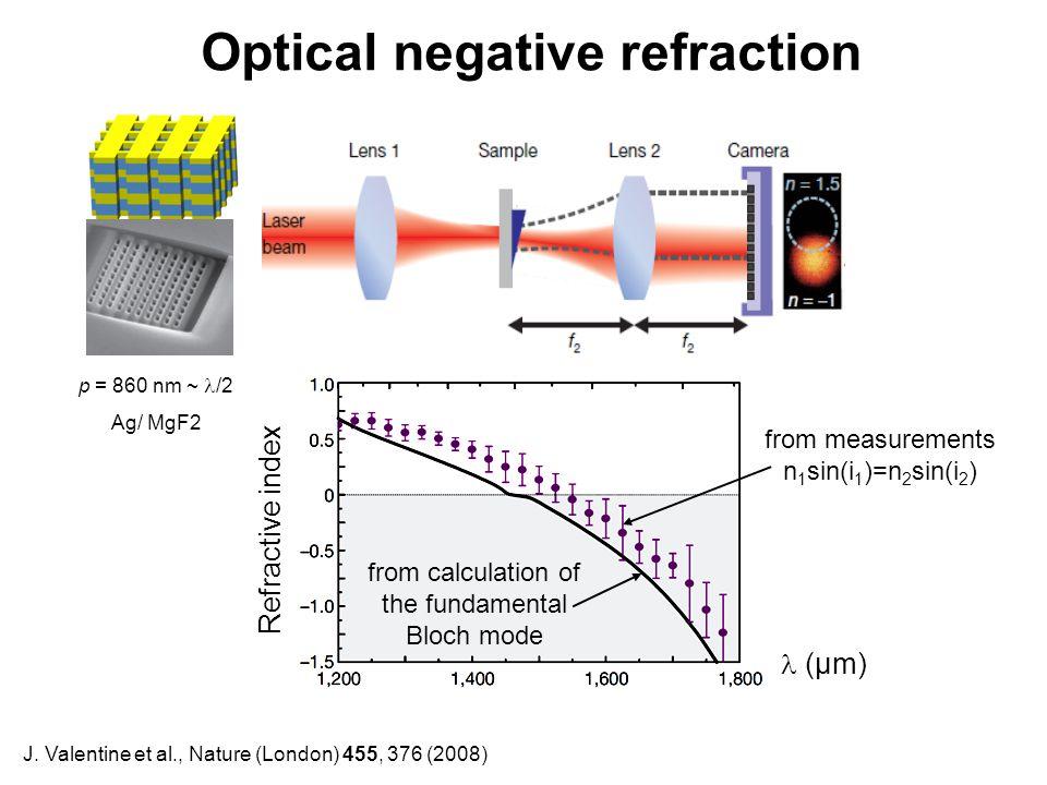 Optical negative refraction