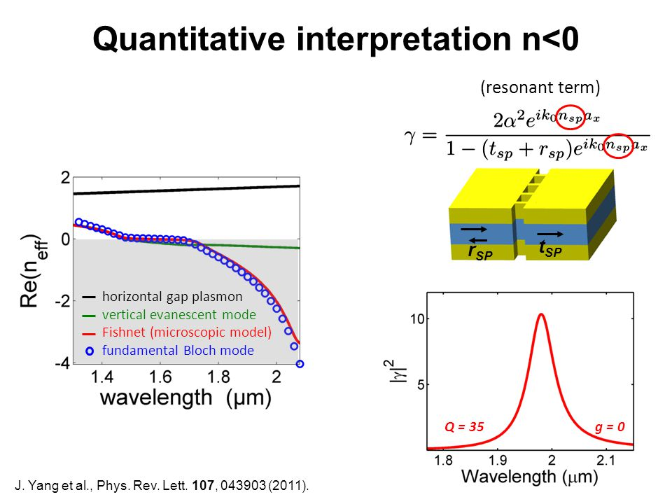 Quantitative interpretation n<0