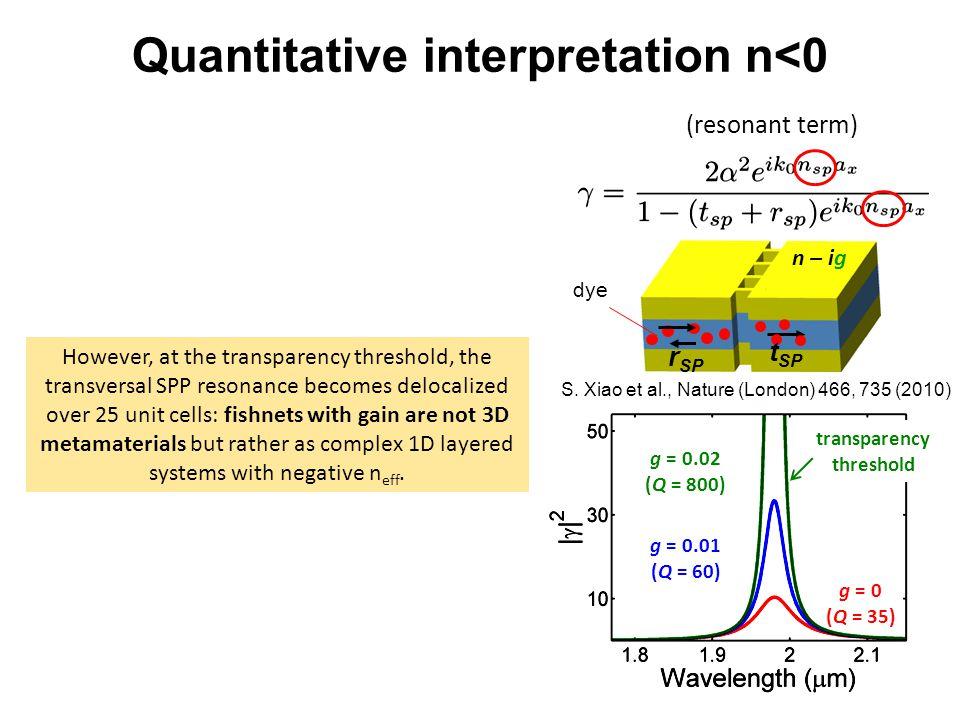 Quantitative interpretation n<0 transparency threshold