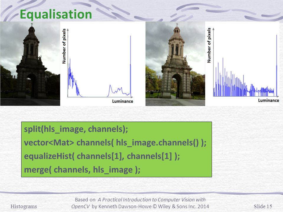 Equalisation split(hls_image, channels);