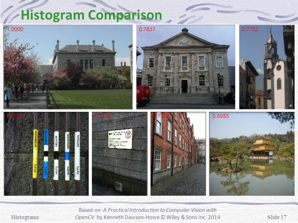 Histogram Comparison Histograms.