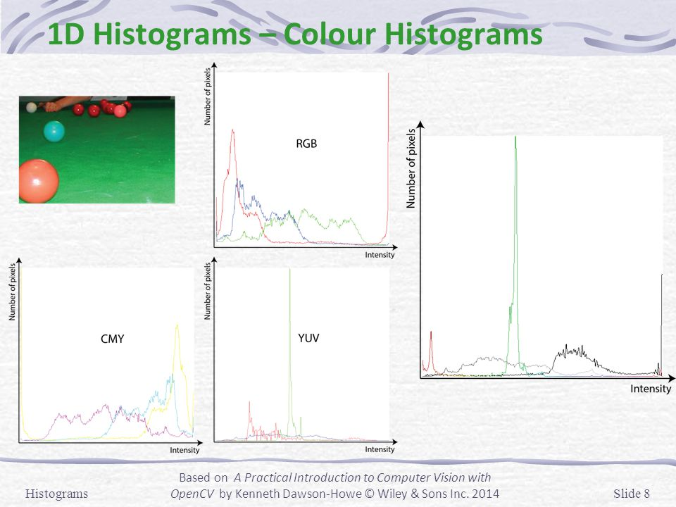 1D Histograms – Colour Histograms