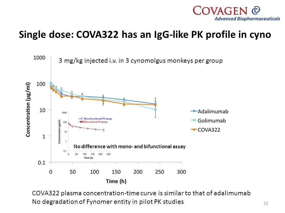 Single dose: COVA322 has an IgG-like PK profile in cyno