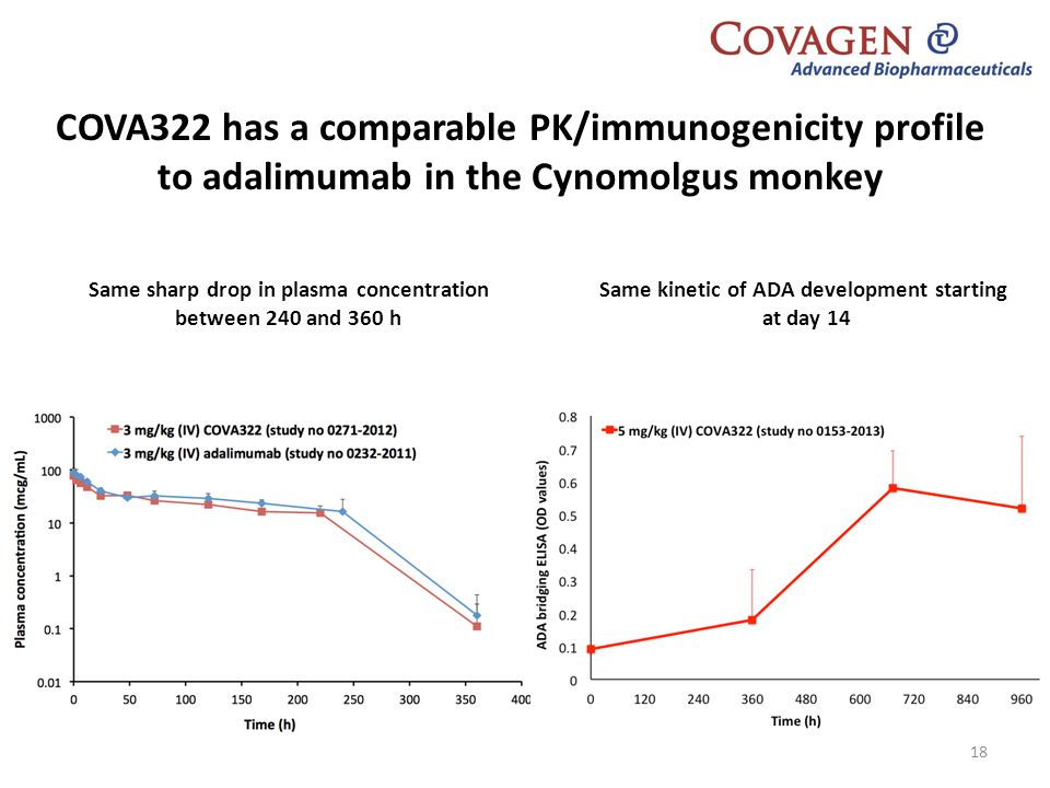 COVA322 has a comparable PK/immunogenicity profile to adalimumab in the Cynomolgus monkey