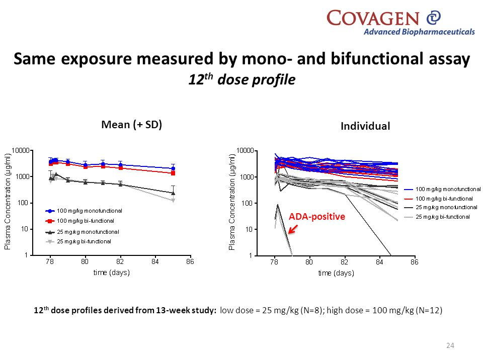 Same exposure measured by mono- and bifunctional assay