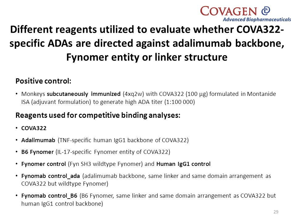 Different reagents utilized to evaluate whether COVA322-specific ADAs are directed against adalimumab backbone, Fynomer entity or linker structure