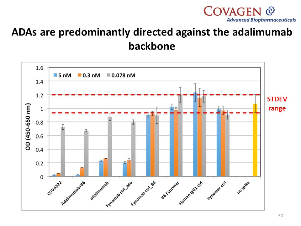 ADAs are predominantly directed against the adalimumab backbone