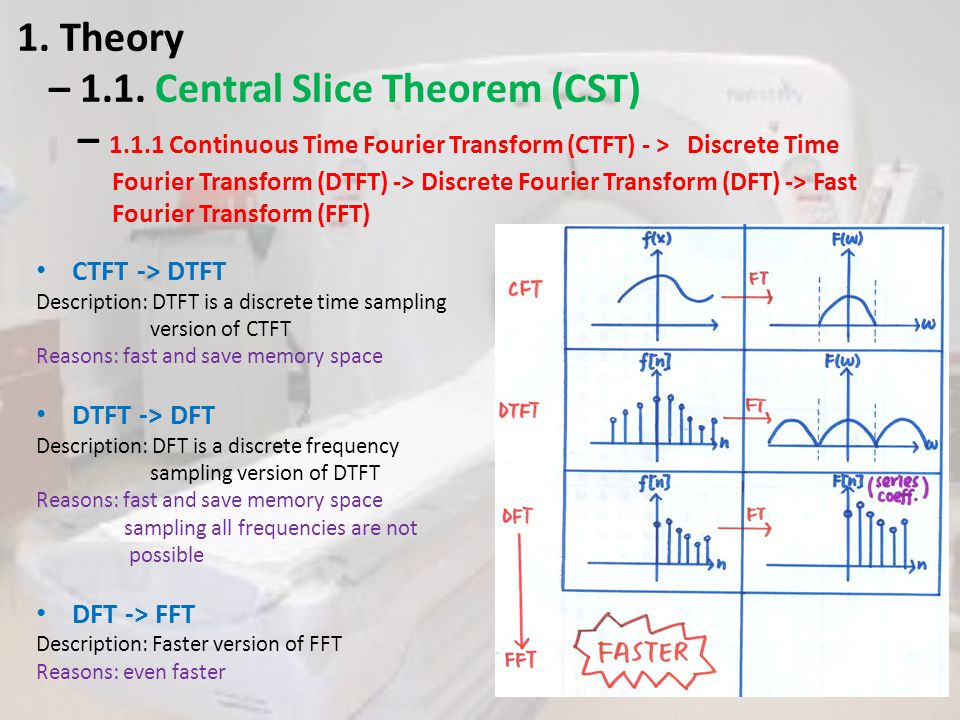 1. Theory – 1. 1. Central Slice Theorem (CST) – 1. 1