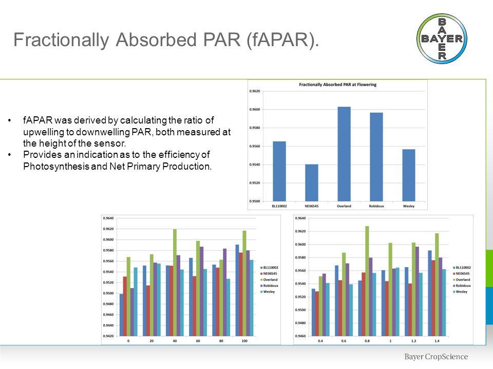 Fractionally Absorbed PAR (fAPAR).
