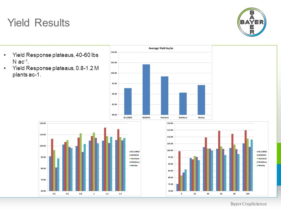 Yield Results Yield Response plateaus, 40-60 lbs N ac-1.