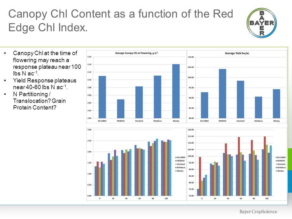 Canopy Chl Content as a function of the Red Edge Chl Index.
