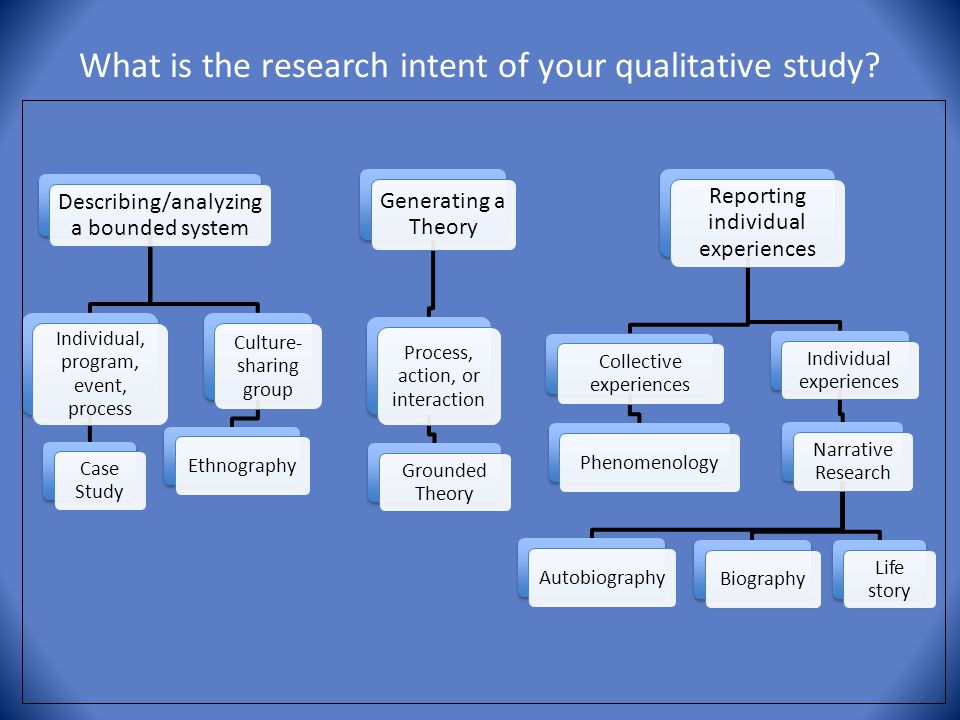 What is the research intent of your qualitative study