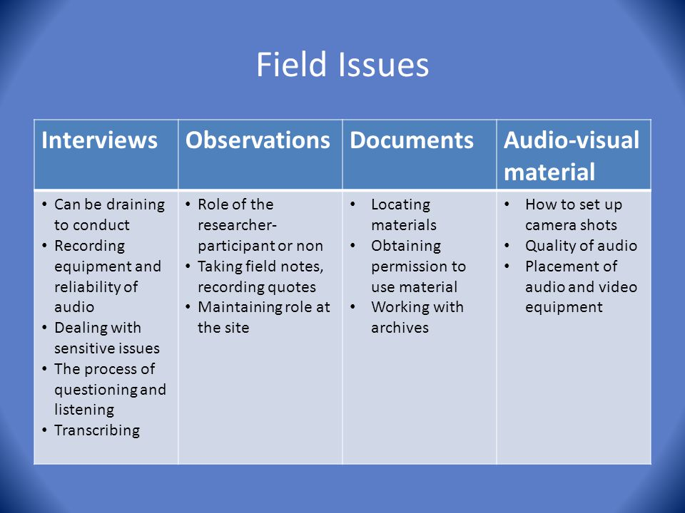 Field Issues Interviews Observations Documents Audio-visual material