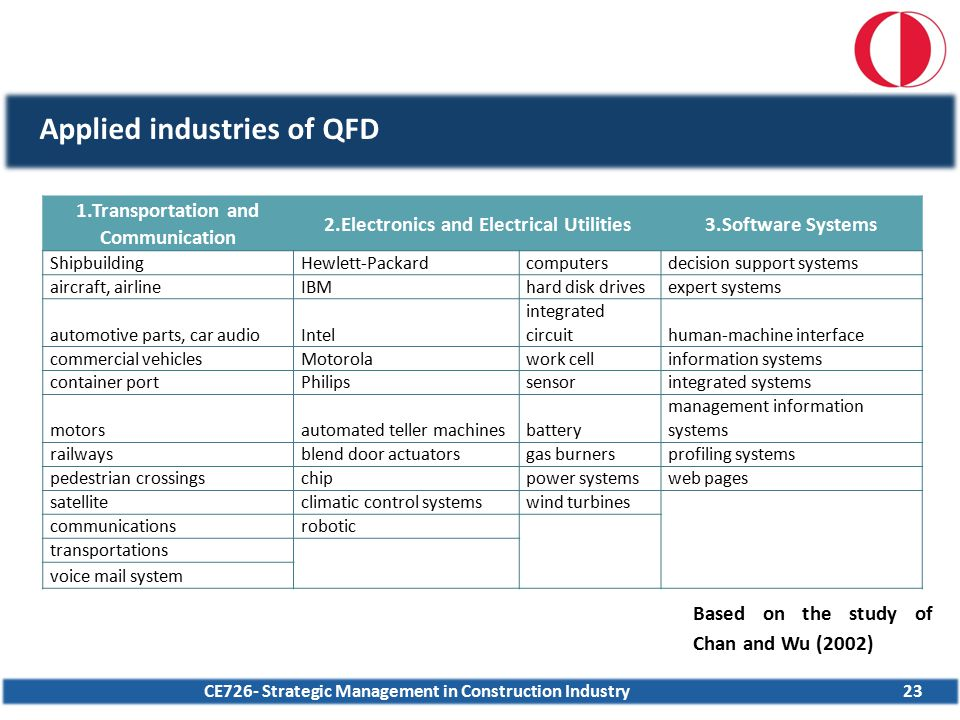 Applied industries of QFD