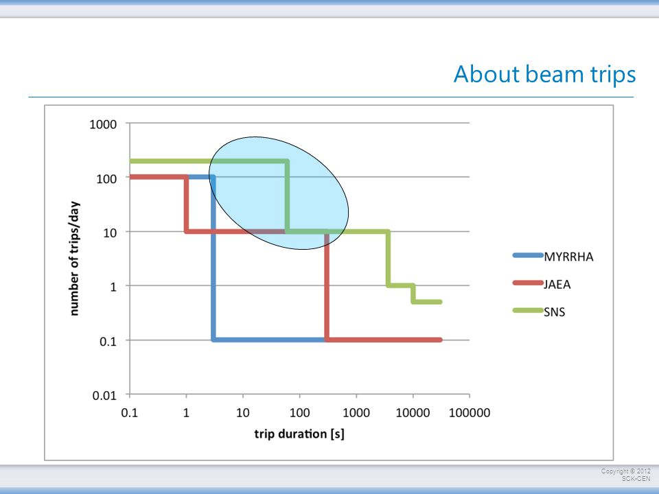 About beam trips