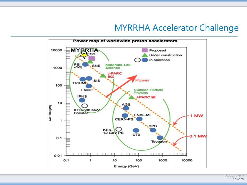 MYRRHA Accelerator Challenge