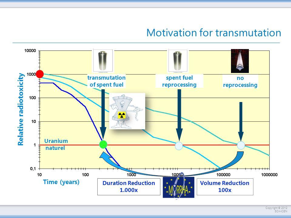 Motivation for transmutation