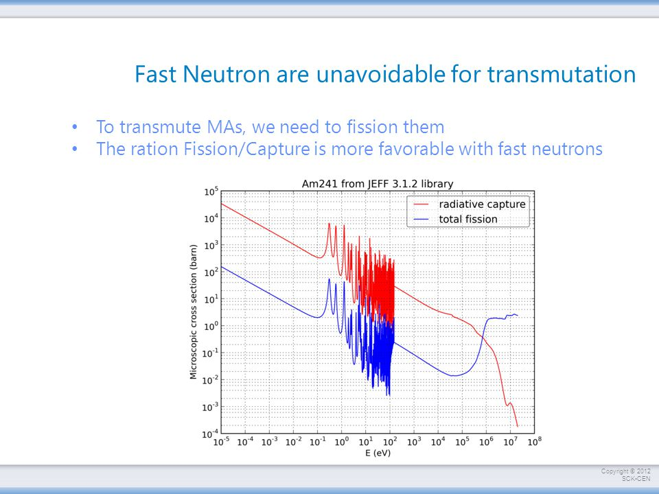 Fast Neutron are unavoidable for transmutation