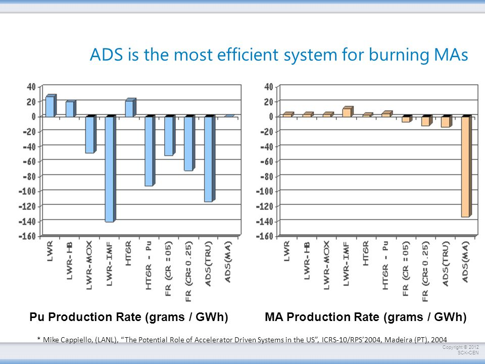 ADS is the most efficient system for burning MAs