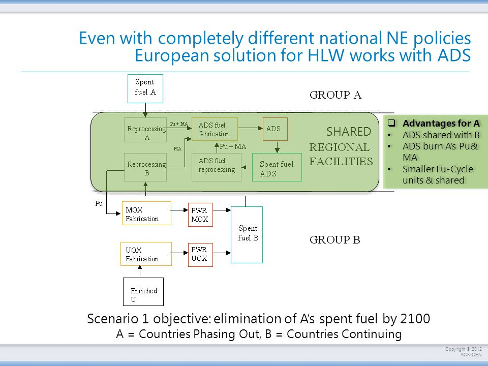 Even with completely different national NE policies European solution for HLW works with ADS