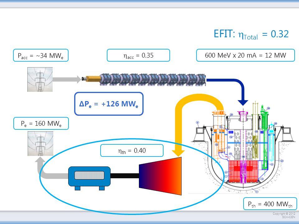 EFIT: hTotal = 0.32 ΔPe = +126 MWe 600 MeV x 20 mA = 12 MW hacc = 0.35
