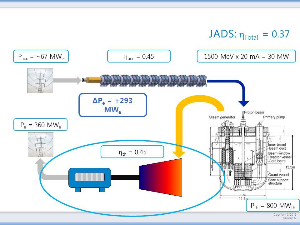 JADS: hTotal = 0.37 ΔPe = +293 MWe 1500 MeV x 20 mA = 30 MW