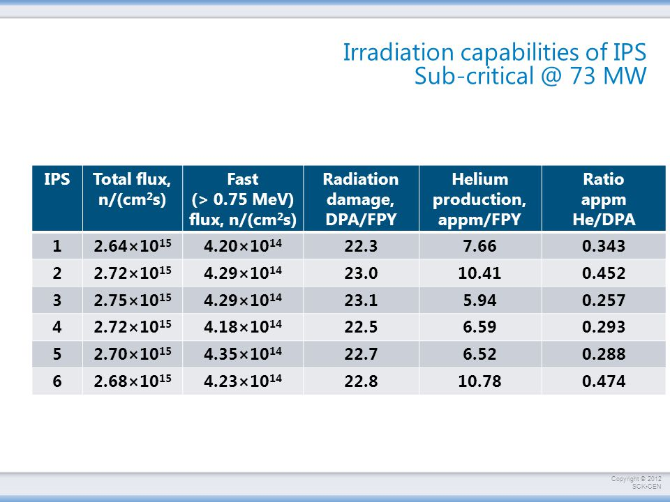 Irradiation capabilities of IPS Sub-critical @ 73 MW