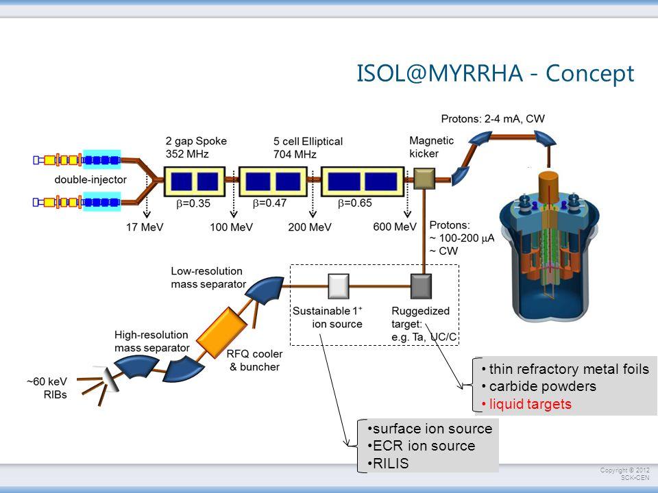 MYRRHA - Concept ISOL@MYRRHA - Concept MYRRHA - Concept