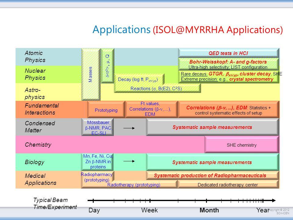 Applications (ISOL@MYRRHA Applications)