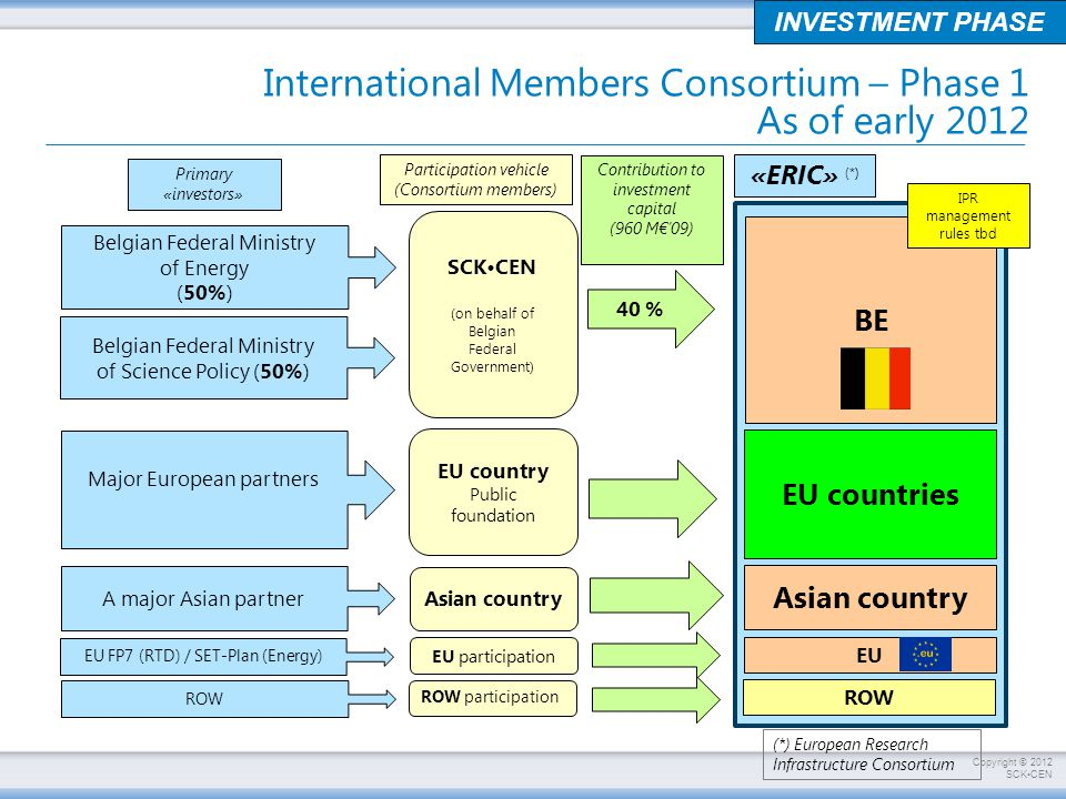 International Members Consortium – Phase 1 As of early 2012