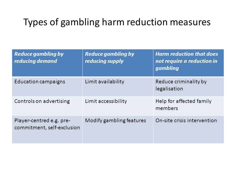 Types of gambling harm reduction measures