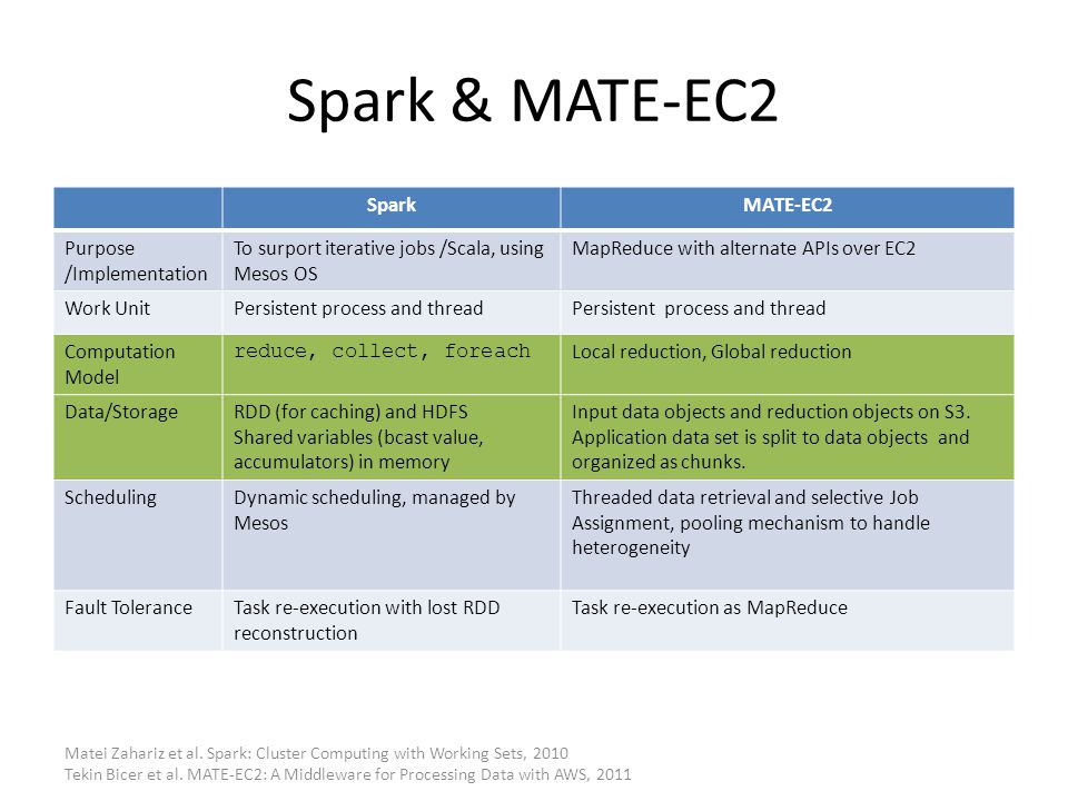 Spark & MATE-EC2 Spark MATE-EC2 Purpose /Implementation