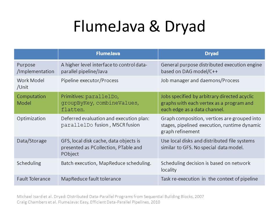 FlumeJava & Dryad FlumeJava Dryad Purpose /Implementation