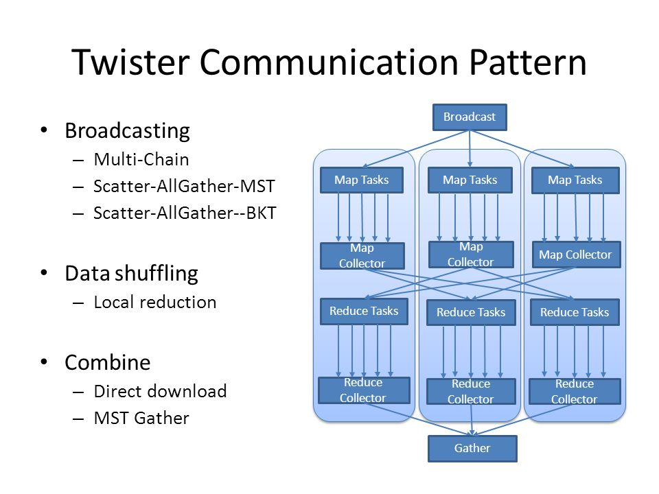 Twister Communication Pattern