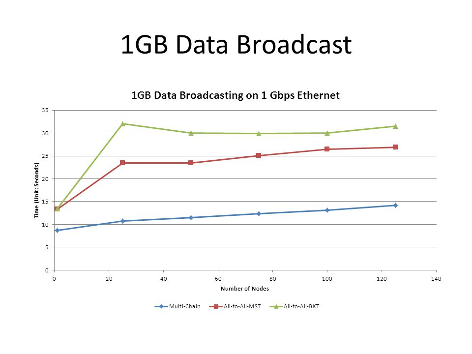 1GB Data Broadcast