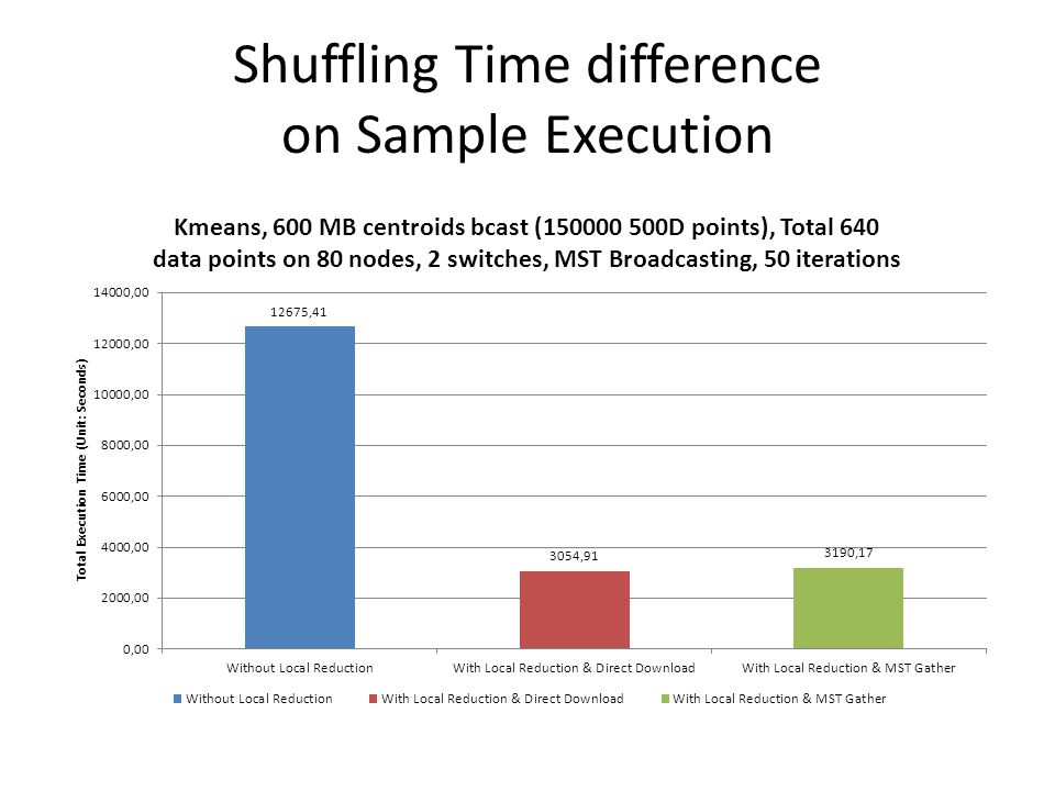 Shuffling Time difference on Sample Execution