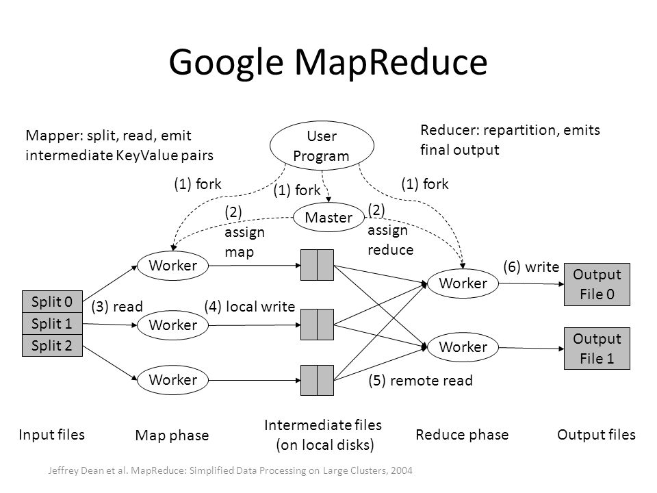 Google MapReduce Reducer: repartition, emits final output
