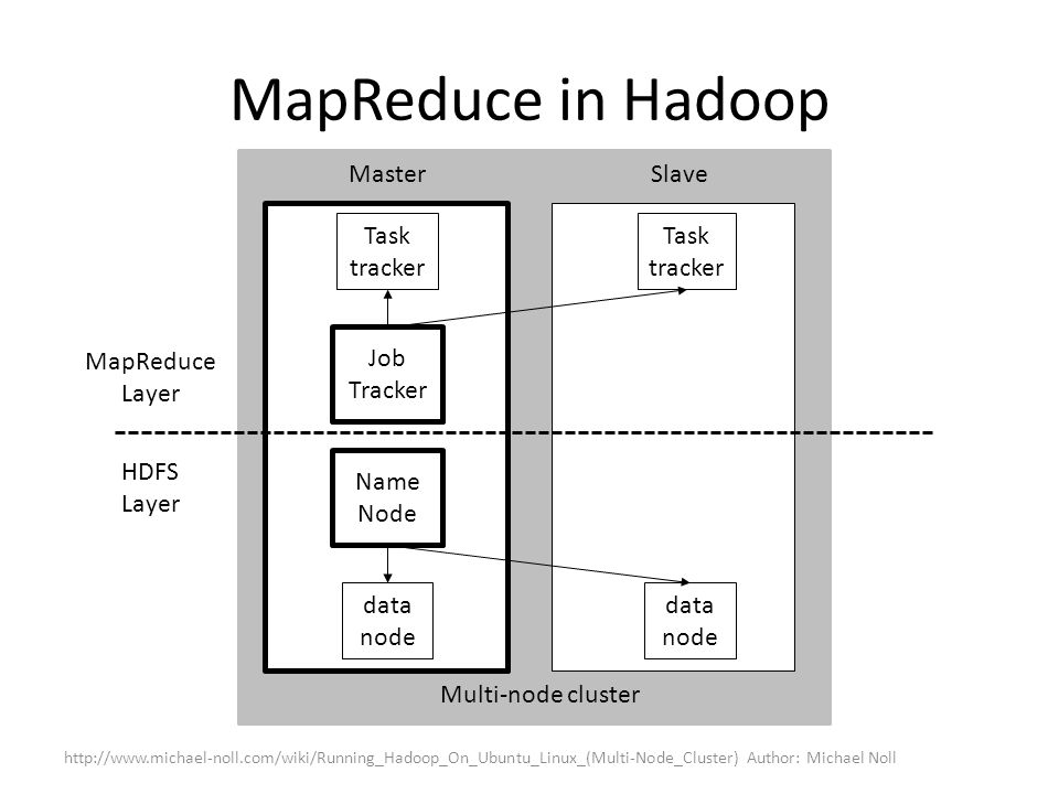 MapReduce in Hadoop Master Slave Task tracker Task tracker Job Tracker