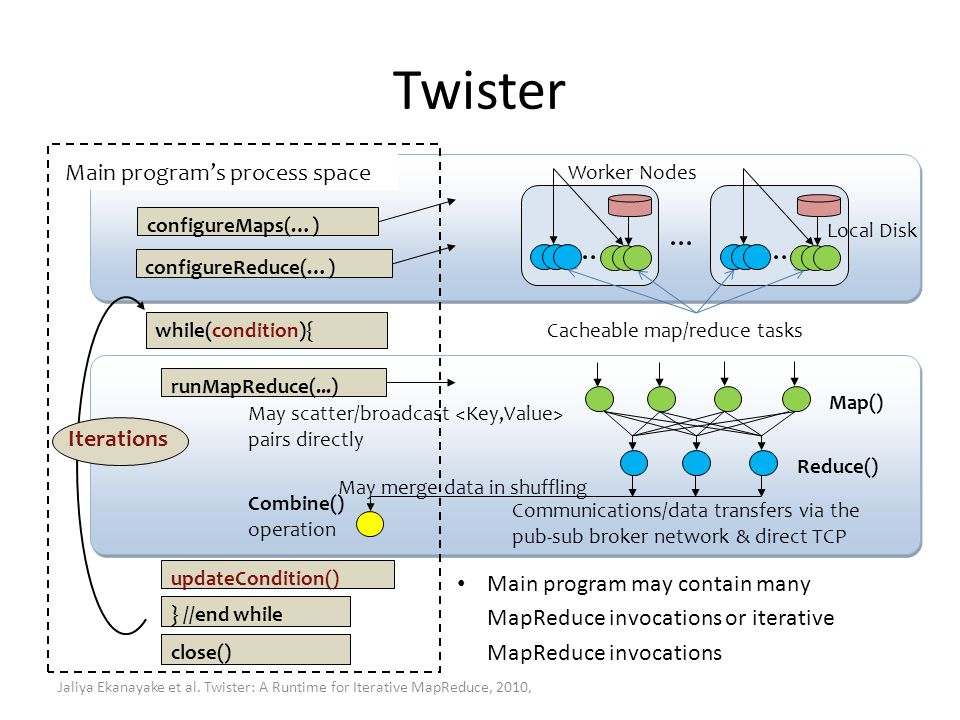 Twister Main program's process space Iterations